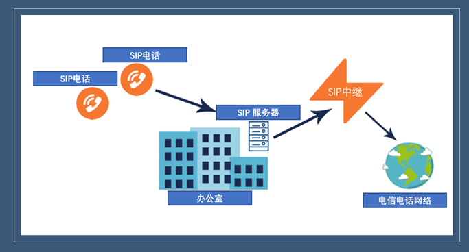 中国SIP中继类型