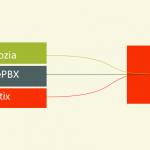 在线将FreePBX®,Elastix,Askozia配置文件转换为3CX
