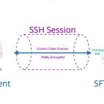 手把手教你使用 SFTP 存档 3CX 备份和录音
