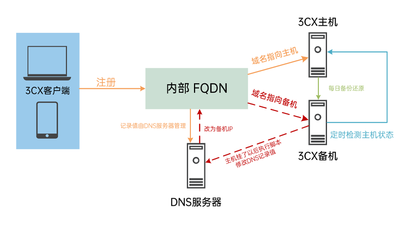 使用双 DNS 实现 3CX failover
