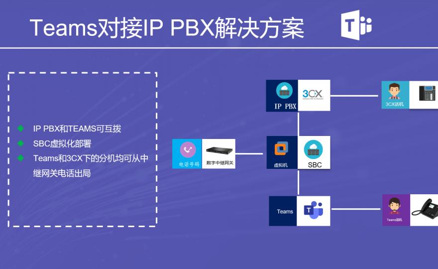 微软Teams用户与企业IP电话系统实现互通