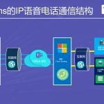 微软Teams认证的SBC