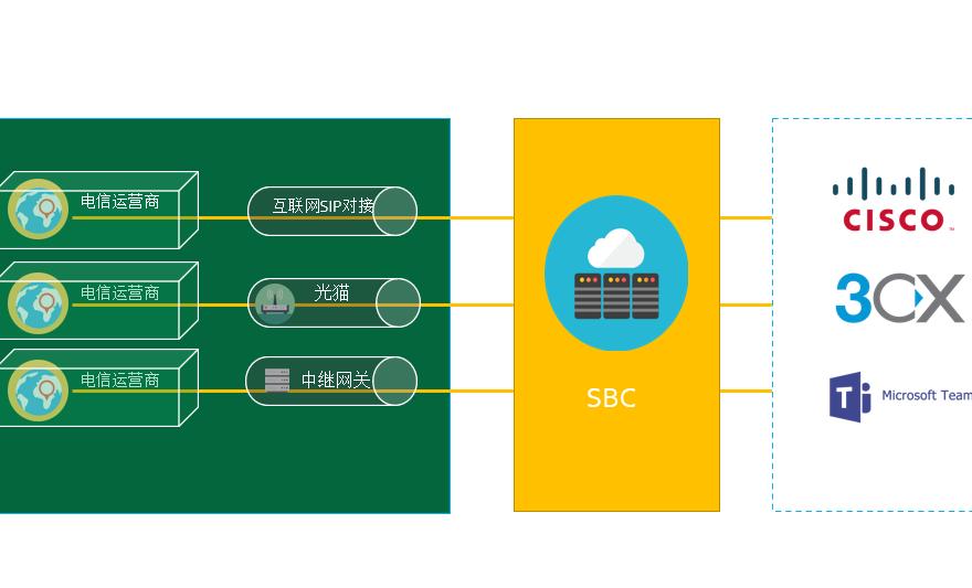 奥科SBC关于中继网关的应用场景